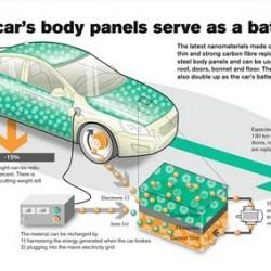 Volvo trabaja en un sistema de batería en la carrocería para coches eléctricos