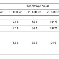 Renault Twizy, 62 € al mes para 15.000 km