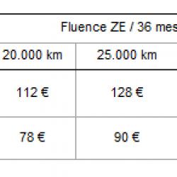 El alquiler de baterias de Renault, al detalle