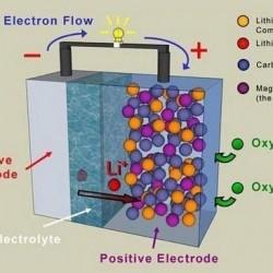 Baterías de litio-aire con electrolito acuoso