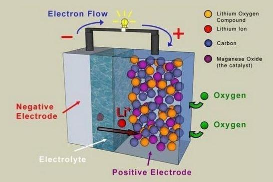 bateria-litio-aire1