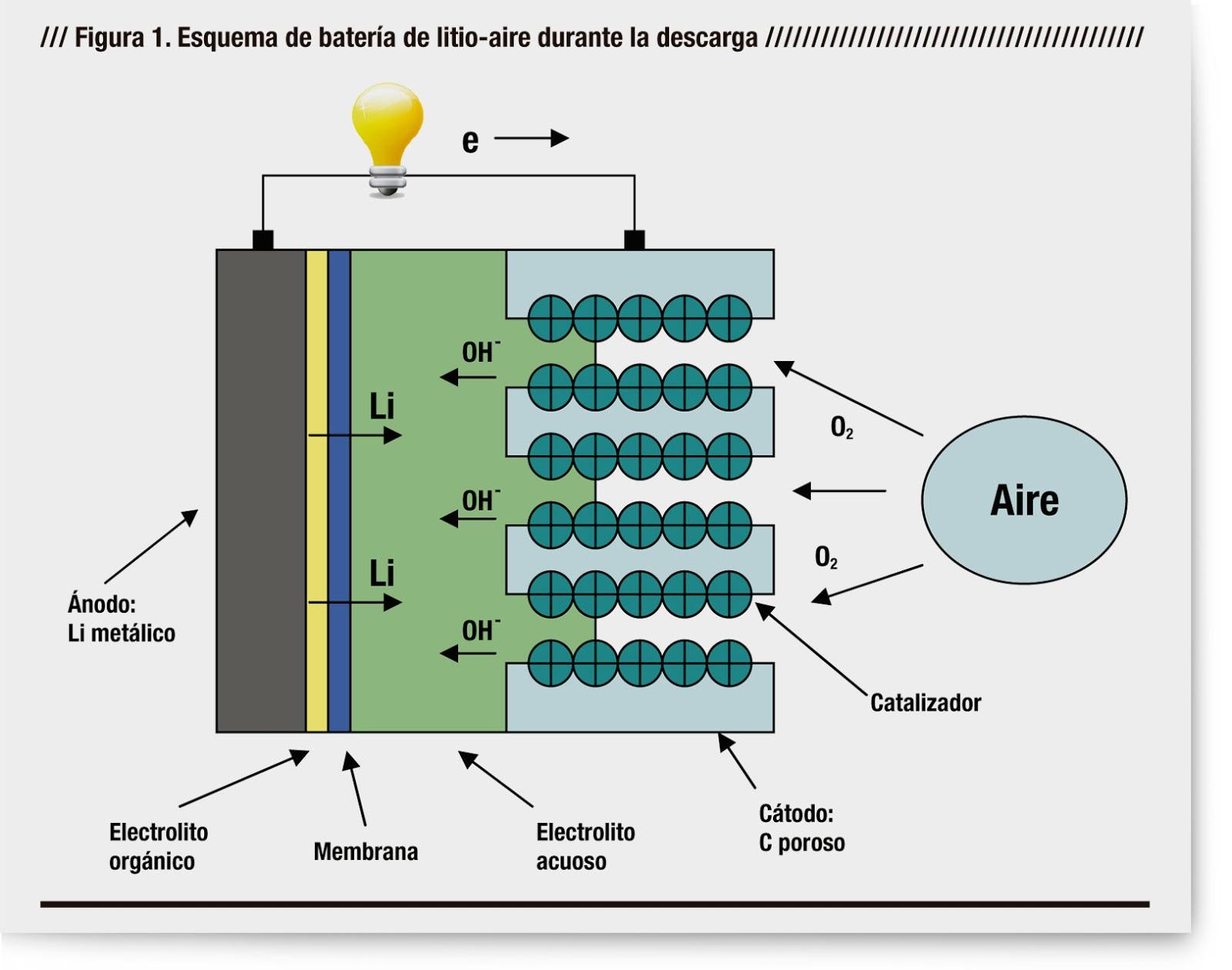 bateria_litio_aire
