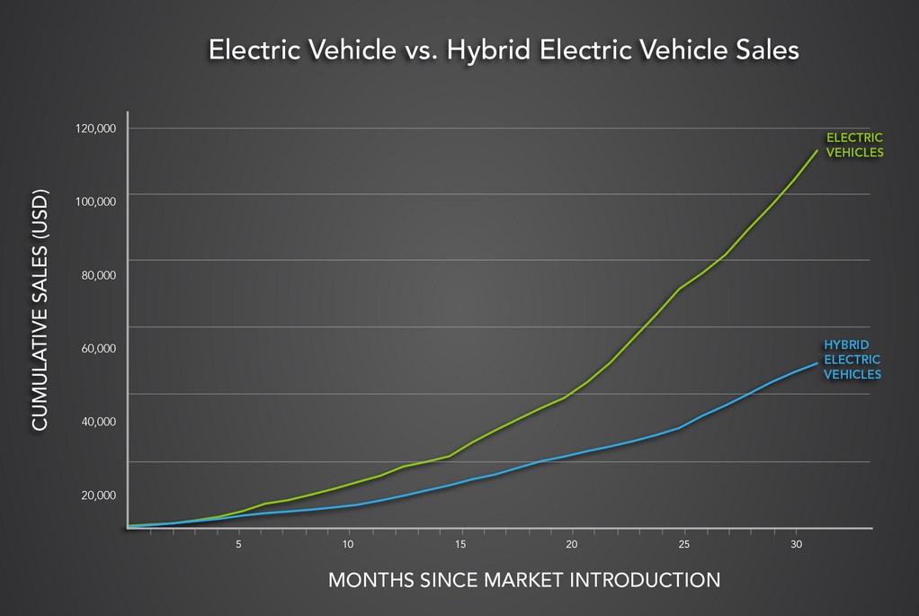 electric-vehicle-sales-vs-hybrid-electric-vehicle-sales-chart-issued-by-u-s-department-of-energy_100434362_l