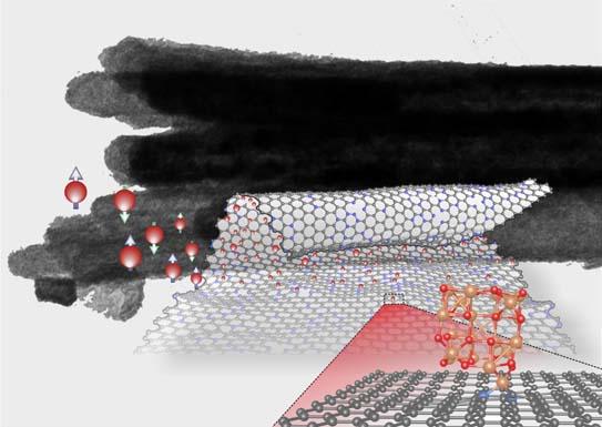 nanorollos de grafeno