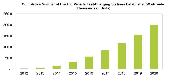 puntos de recarga rapida para coches electricos
