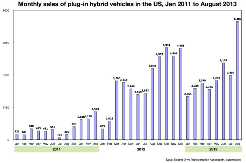 ventas de híbridos enchufables