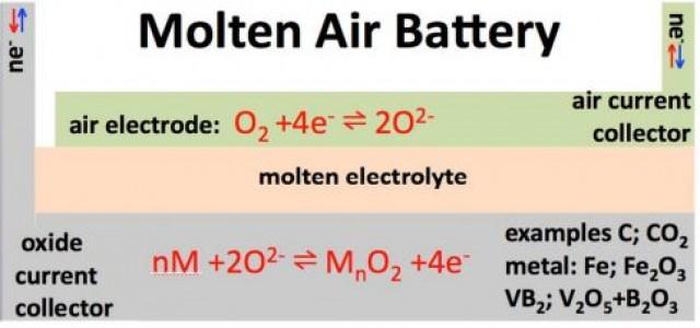 Baterías de fundido-aire. Baja la temperatura, suben las expectativas