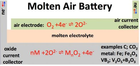 Bateria-fundido-aire