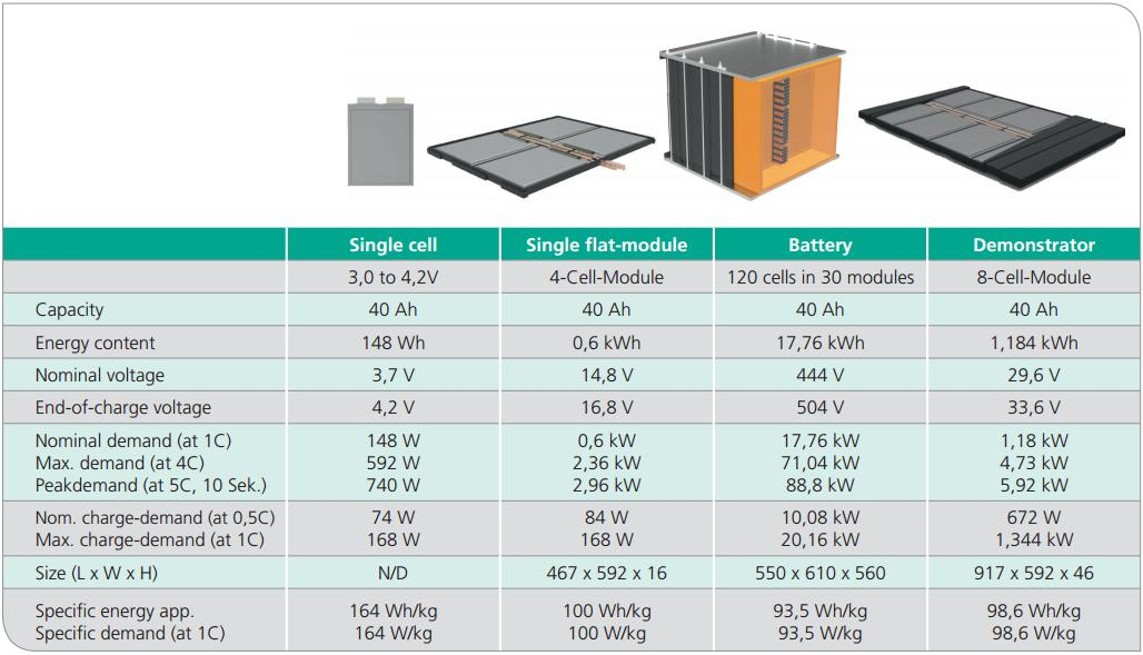 KIT-modular-baterias-autobus