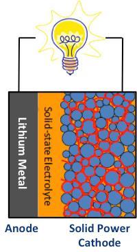 Solid-Power-baterias-colorado