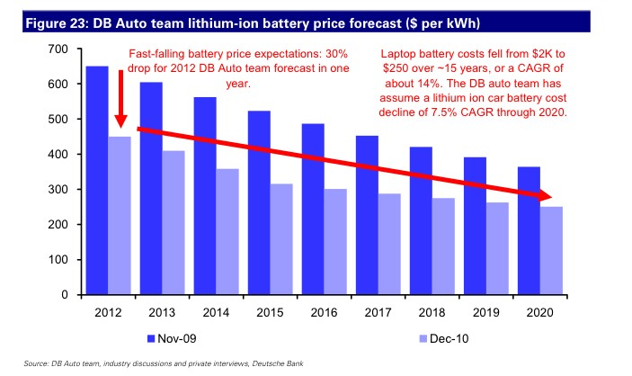 electric-car-battery-price-to-drop-deutsche-bank_100335624_l