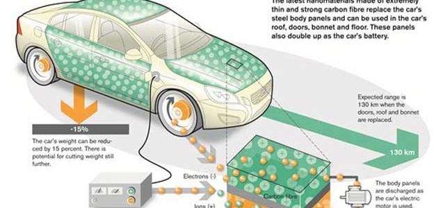 Volvo prueba los paneles acumuladores de energía