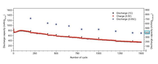 litio-azufre-1