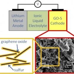 Proyecto ALISE. Baterías de litio-azufre de Oxis Energy con 500Wh/kg para 2019