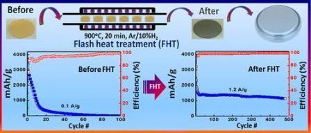 Baterias-silicio-termico
