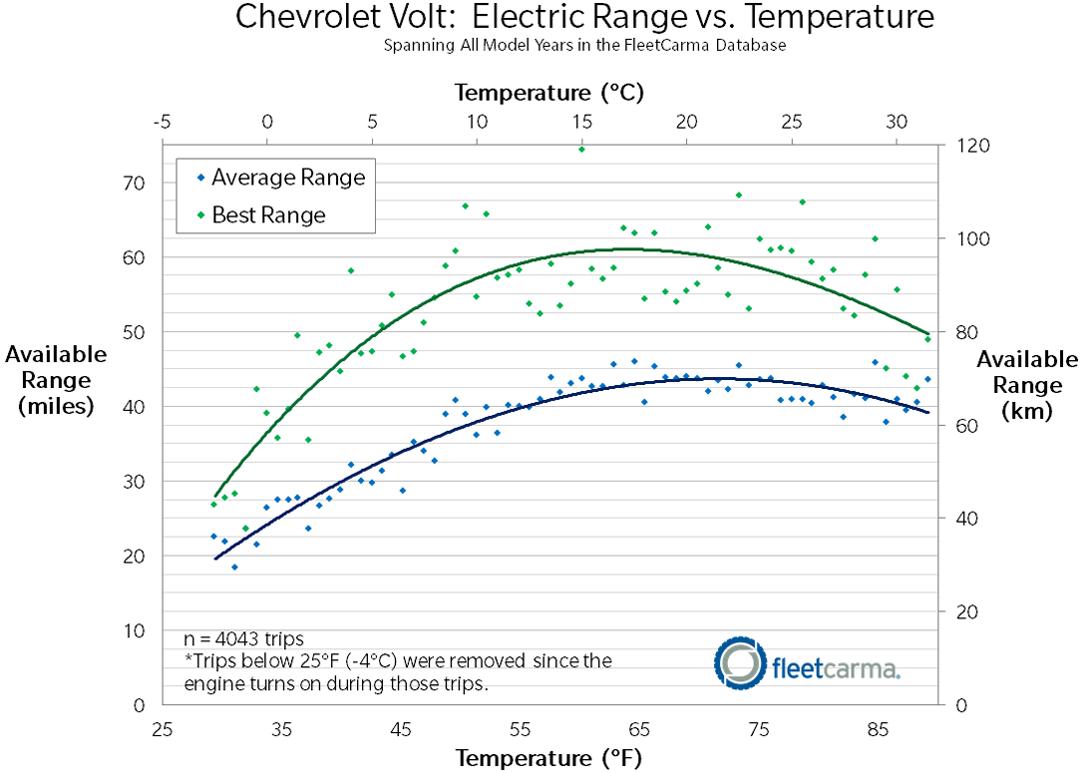 Volt_Range_Cold_Weather_FleetCarma1