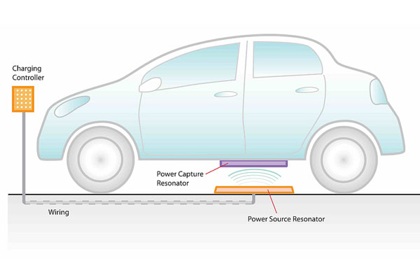 Wireless-EV-Charger-3