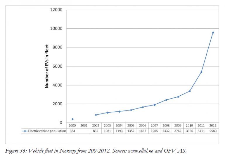norway-evs-growth