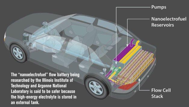 safer lighter ev batteries