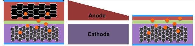 Amprius-bateria-silicio-anodo