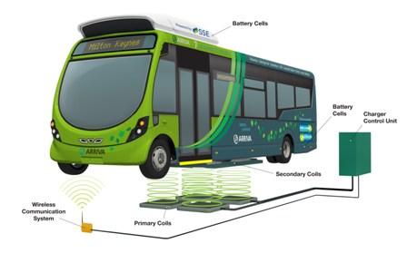 Autobus-electrico-UK