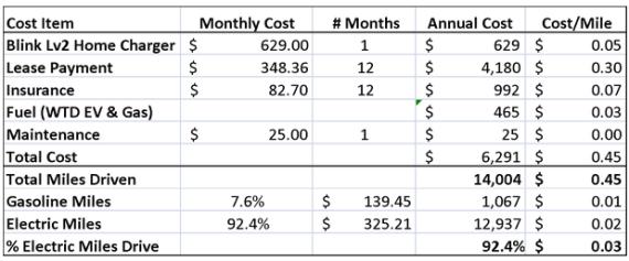 Chevy-Volt-costs