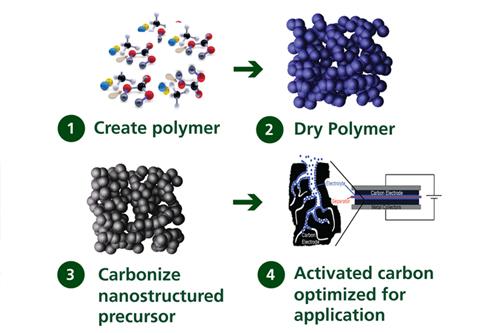 EnerG2-carbon