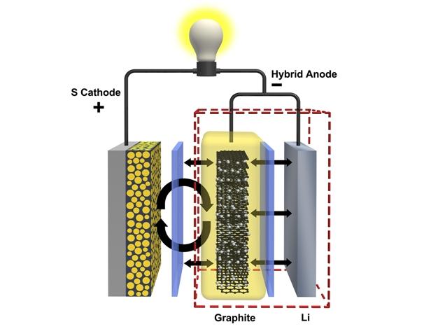 Resultado de imagen de catodo bateria litio