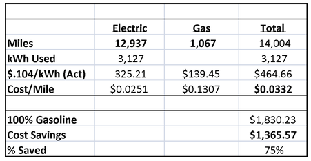 chevy-volt-vs-gas