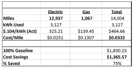 chevy-volt-vs-gas