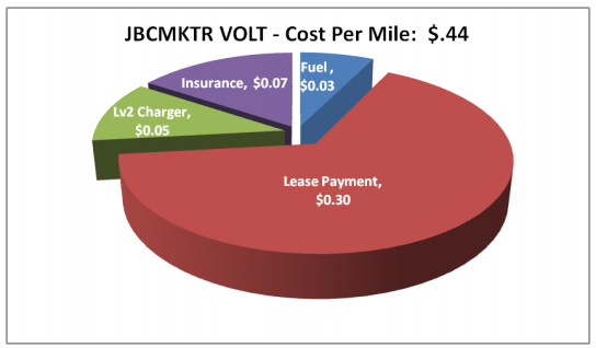 volt-ownership-cost