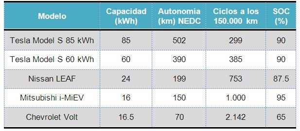 baterias-tamaño-ciclos