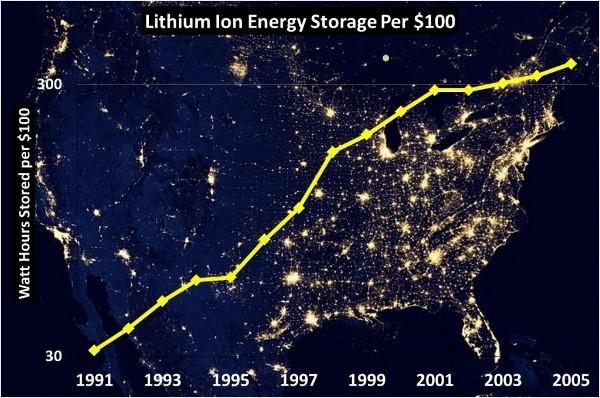 precios-baterias-electricas
