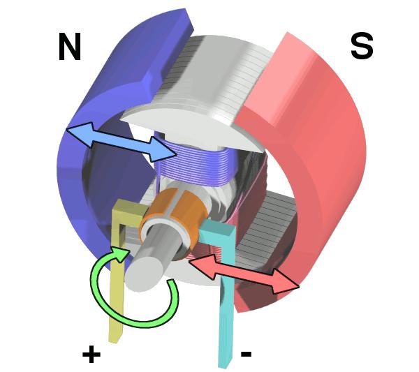 fuerzas-motor-electrico