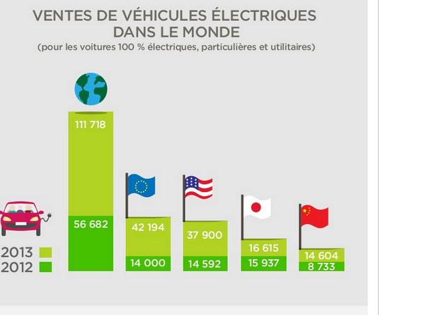 Ventas de vehiculos electricos en el mundo
