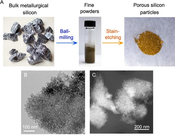 USC-baterias-azufre-silicio