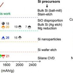 Baterías de azufre-silicio. Nuevos métodos de fabricación con costes competitivos