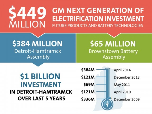 gm-450-million-investment-in-hamtramck-assembly-plant-brownstown-battery-factory-apr-2014_100463244_l