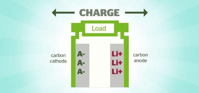 Dual Carbon. Se presenta el sucesor de las baterías de ion litio