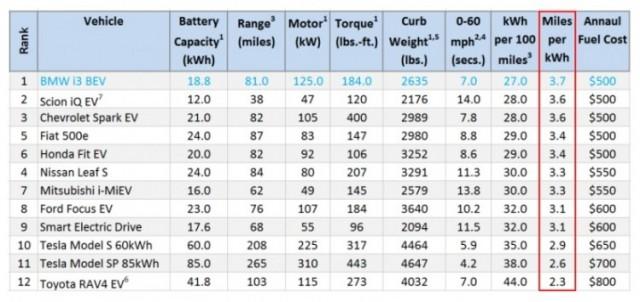 EV-miles-per-kWh-Fig1-750x355