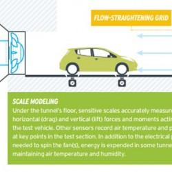 Además del consumo ¿nos mienten los fabricantes también con el coeficiente aerodinámico?