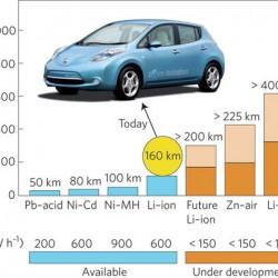 Los coches eléctricos serán más baratos que los diésel y gasolina en 2022, gracias a la bajada del precio de las baterías