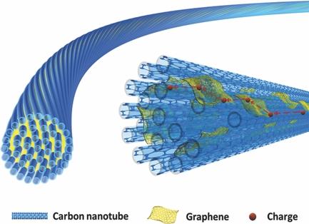 grafeno-fibras-nanotubos-2