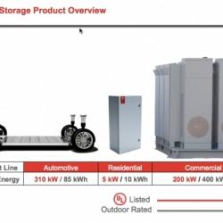 Tesla y el almacenamiento en baterías. La visión del futuro según JB Straubel