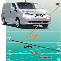 Las ventas de coches eléctricos en Europa se multiplican por dos en el primer trimestre