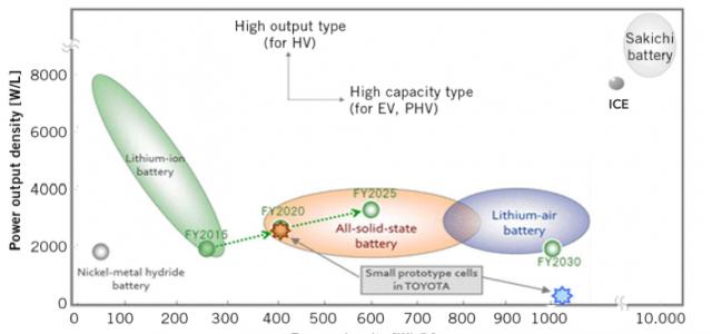 Toyota logra un importante avance con la batería de electrolito sólido. Hasta 400 Wh/l