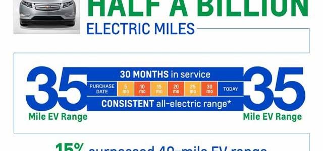 Los propietarios del Chevrolet Volt alcanzan los 800 millones de kilómetros. El 63% en modo eléctrico