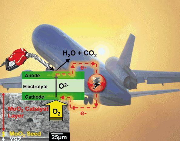SOFC-pila-combustible-aviacion