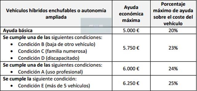 ayudas-coches-electricos-pais-vasco