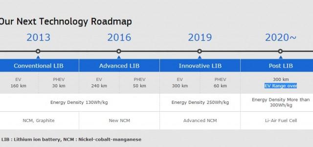 Samsung nos muestra su hoja de ruta para las baterías de coches eléctricos. 300 Wh/kg para 2020